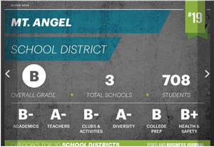 Mt. Angel School District Ranked 19th in State